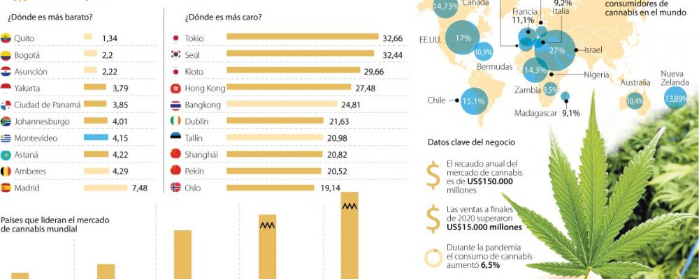 Estos son los países que más ingresos reciben con el negocio de cannabis medicinal