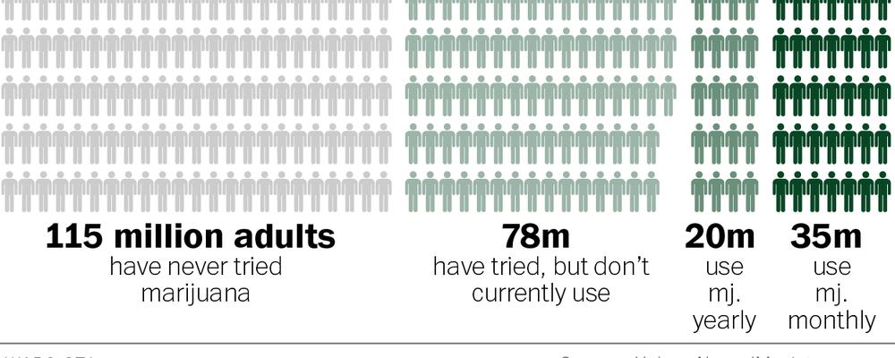 Diez gráficos que demuestran hasta qué punto la marihuana se ha puesto de moda